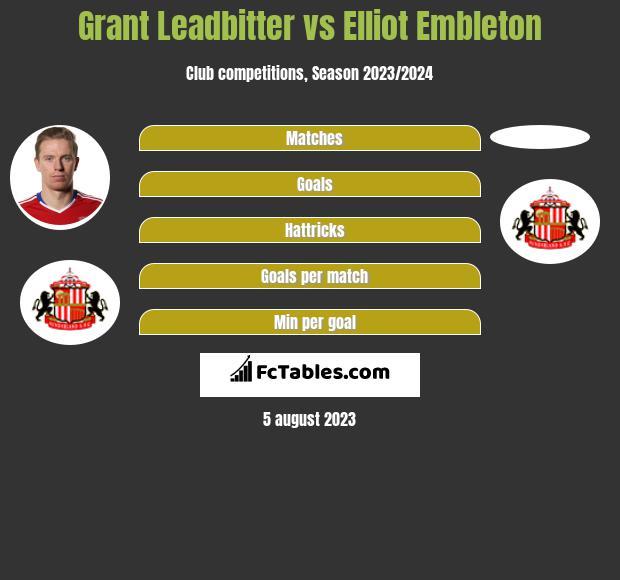 Grant Leadbitter vs Elliot Embleton infographic