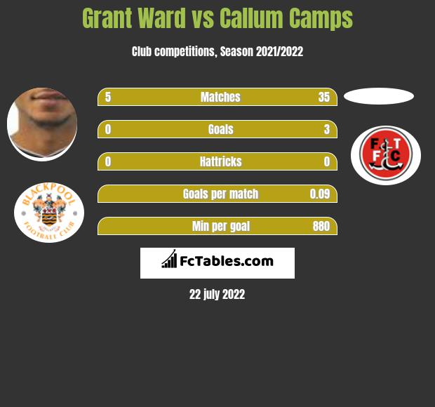 Grant Ward vs Callum Camps infographic