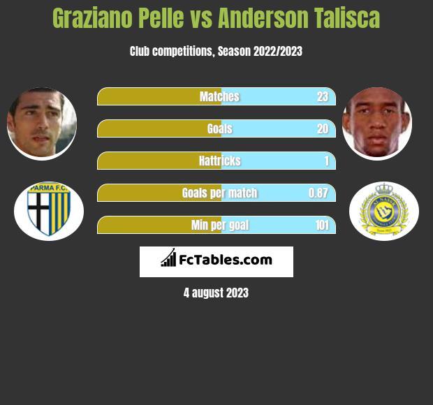 Graziano Pelle vs Anderson Talisca h2h player stats