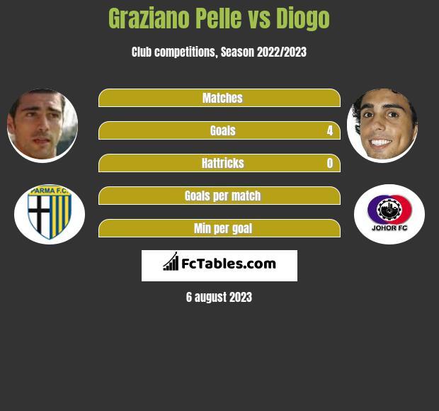 Graziano Pelle vs Diogo infographic