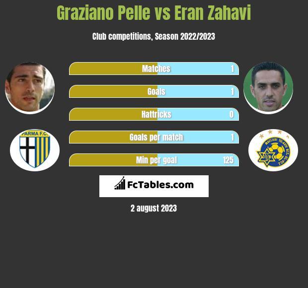 Graziano Pelle vs Eran Zahavi h2h player stats