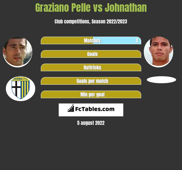 Graziano Pelle vs Johnathan h2h player stats