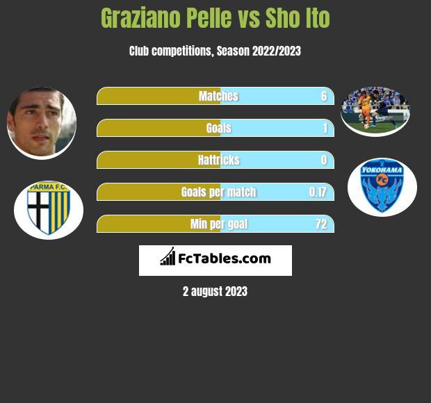 Graziano Pelle vs Sho Ito h2h player stats