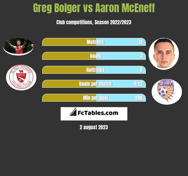 Greg Bolger vs Aaron McEneff infographic