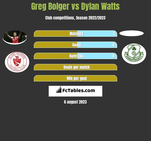 Greg Bolger vs Dylan Watts infographic