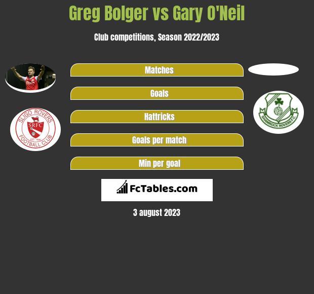 Greg Bolger vs Gary O'Neil infographic
