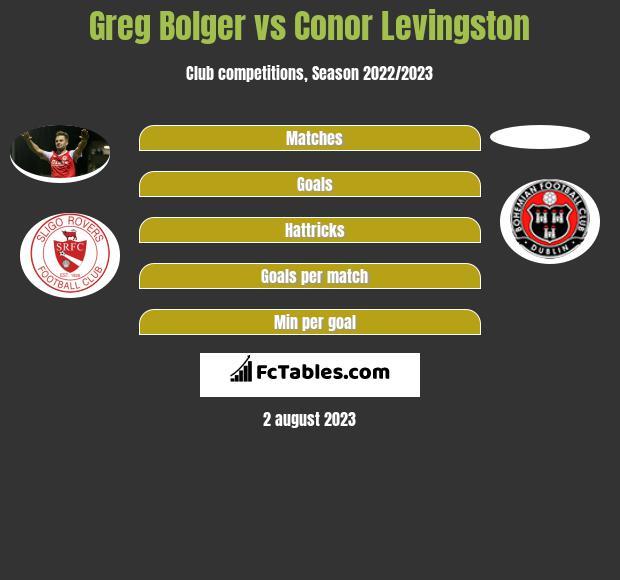 Greg Bolger vs Conor Levingston infographic