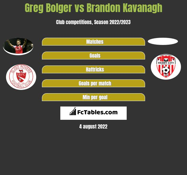 Greg Bolger vs Brandon Kavanagh infographic