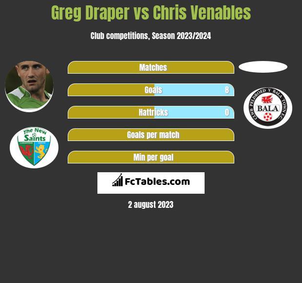 Greg Draper vs Chris Venables h2h player stats
