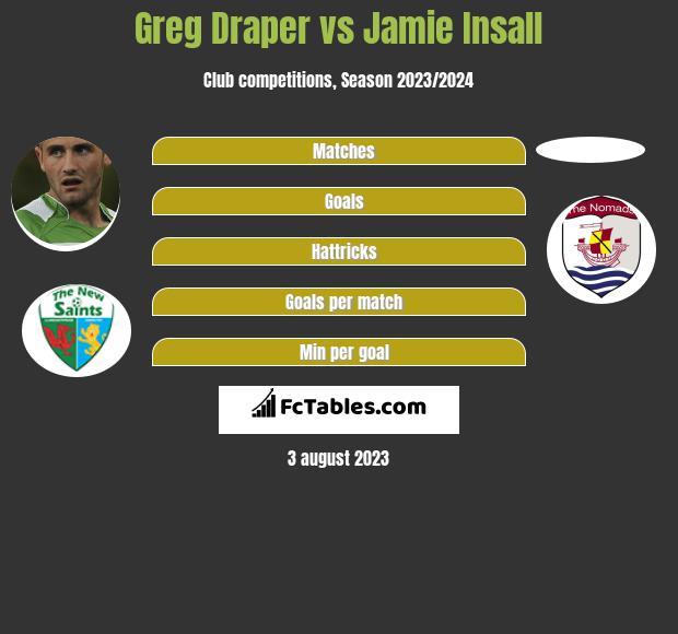 Greg Draper vs Jamie Insall h2h player stats