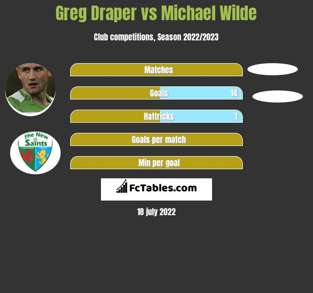 Greg Draper vs Michael Wilde h2h player stats