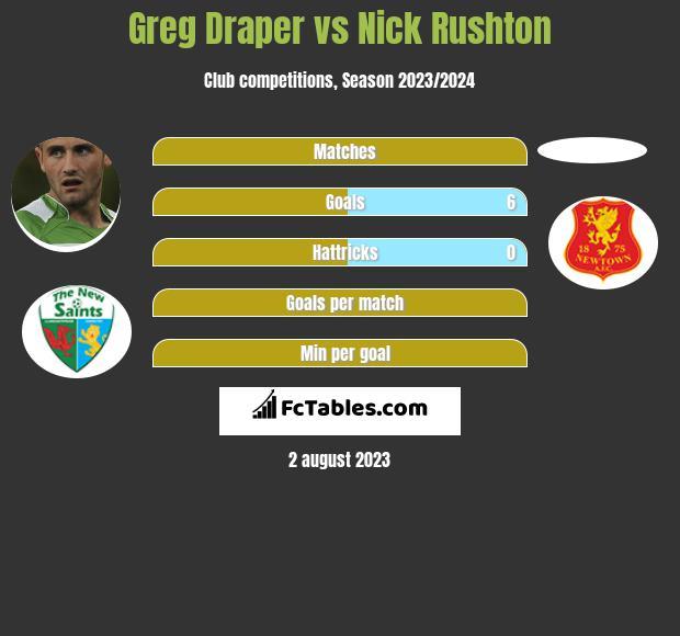 Greg Draper vs Nick Rushton h2h player stats