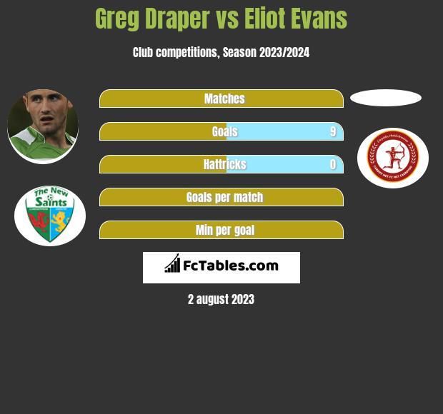 Greg Draper vs Eliot Evans h2h player stats