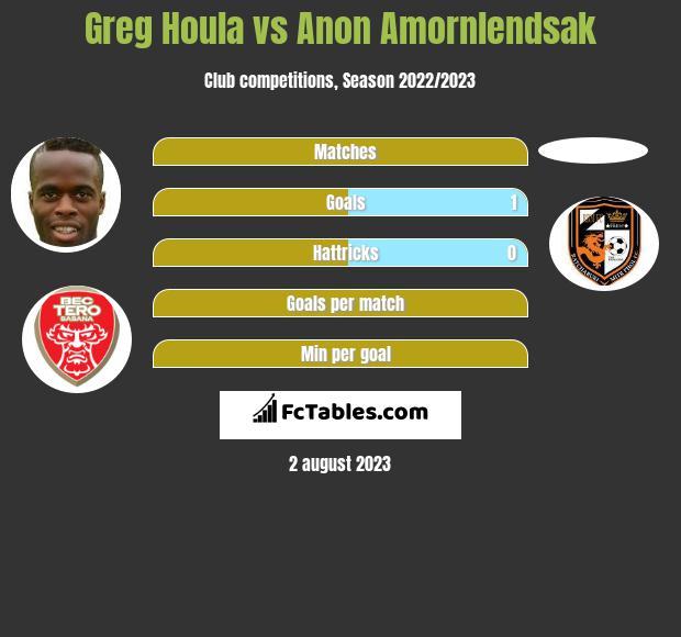 Greg Houla vs Anon Amornlendsak h2h player stats