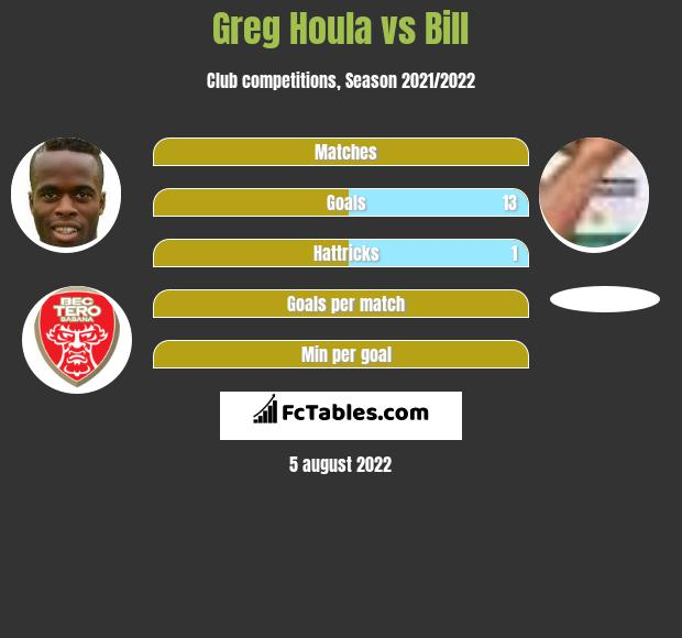 Greg Houla vs Bill h2h player stats