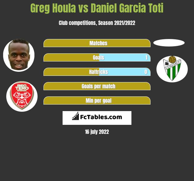 Greg Houla vs Daniel Garcia Toti h2h player stats