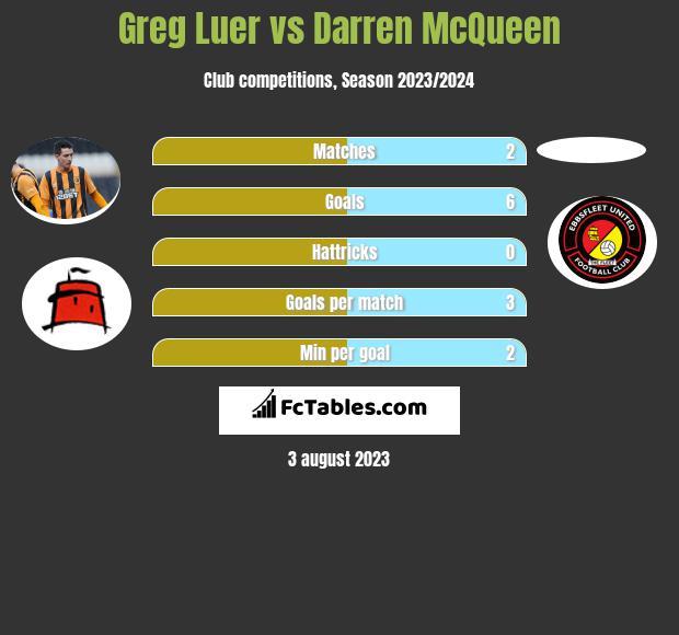 Greg Luer vs Darren McQueen h2h player stats