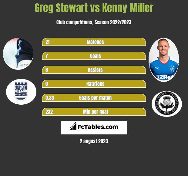 Greg Stewart vs Kenny Miller h2h player stats