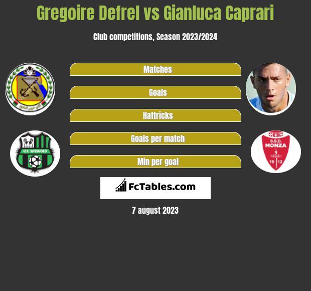 Gregoire Defrel vs Gianluca Caprari infographic