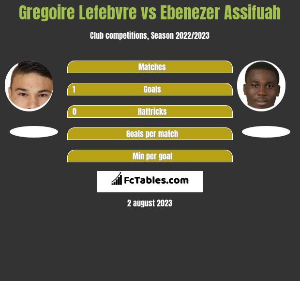 Gregoire Lefebvre vs Ebenezer Assifuah infographic