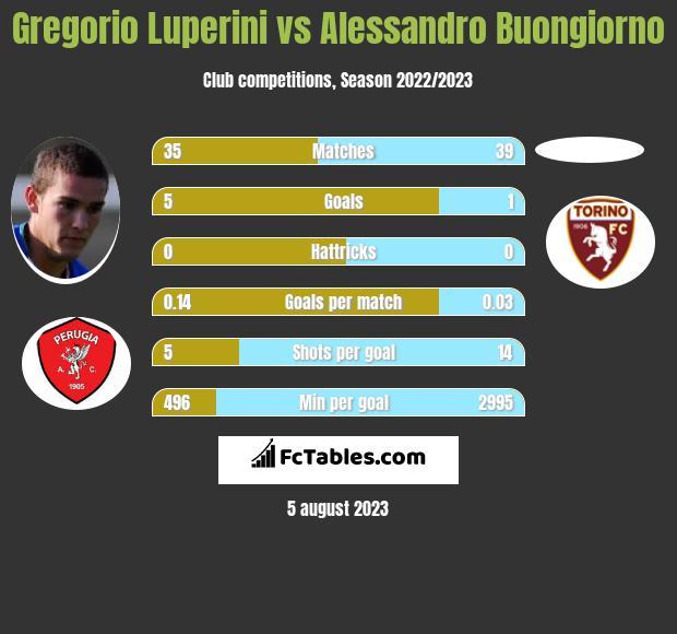 Gregorio Luperini vs Alessandro Buongiorno infographic