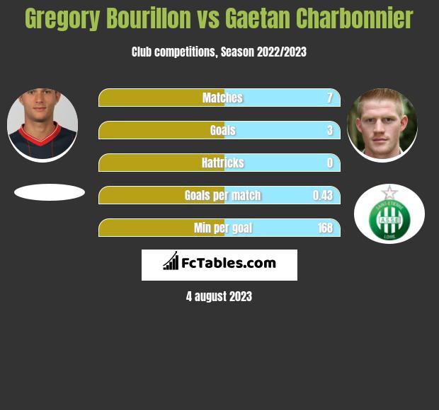 Gregory Bourillon vs Gaetan Charbonnier h2h player stats