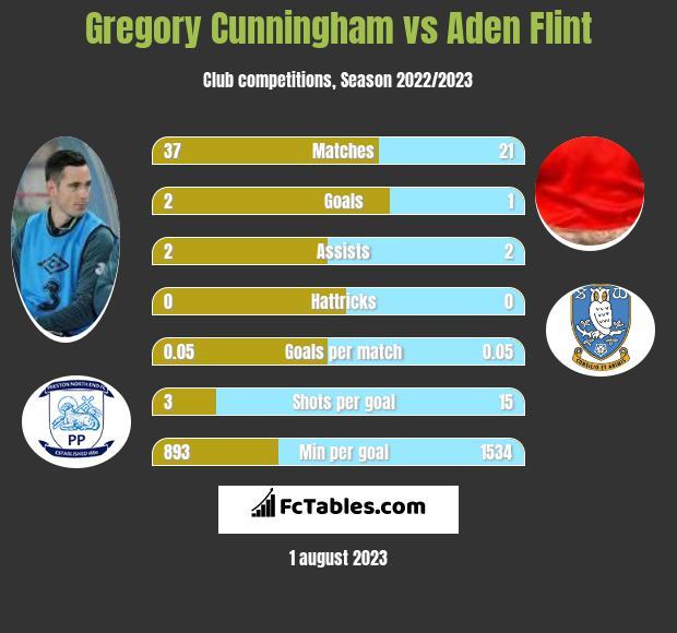 Gregory Cunningham vs Aden Flint infographic