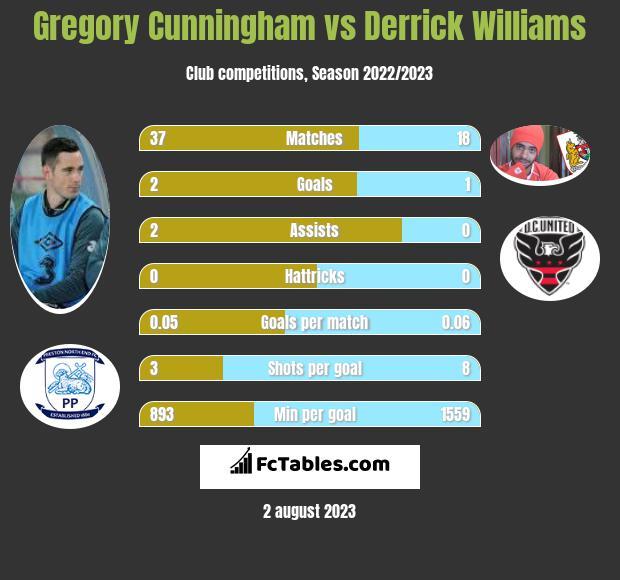Gregory Cunningham vs Derrick Williams infographic