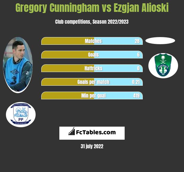 Gregory Cunningham infographic statistics for Leeds United