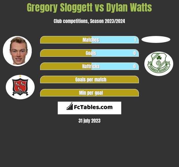 Gregory Sloggett vs Dylan Watts infographic
