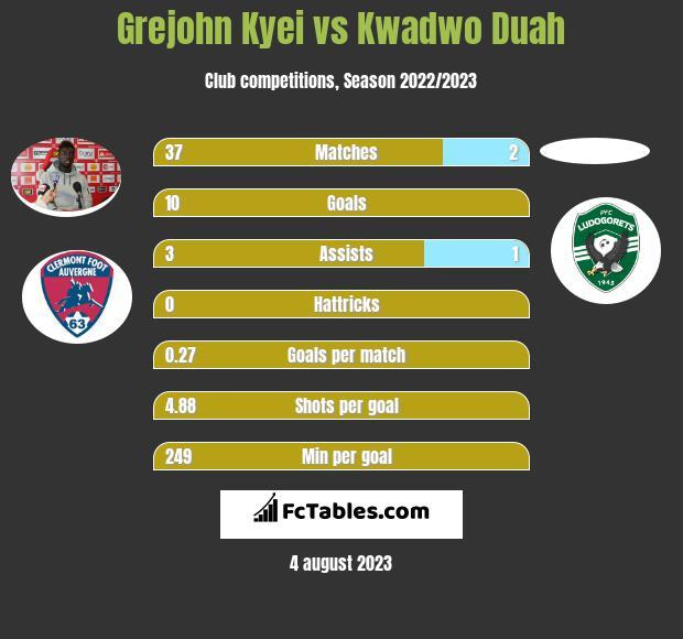 Grejohn Kyei vs Kwadwo Duah h2h player stats