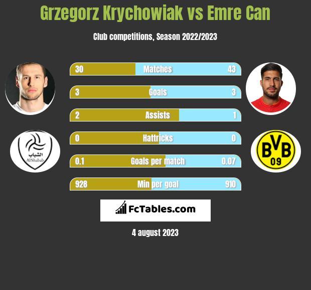 Grzegorz Krychowiak vs Emre Can infographic