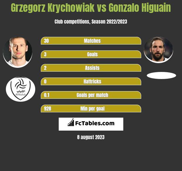 Grzegorz Krychowiak vs Gonzalo Higuain infographic