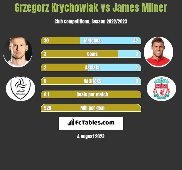 Grzegorz Krychowiak vs James Milner
