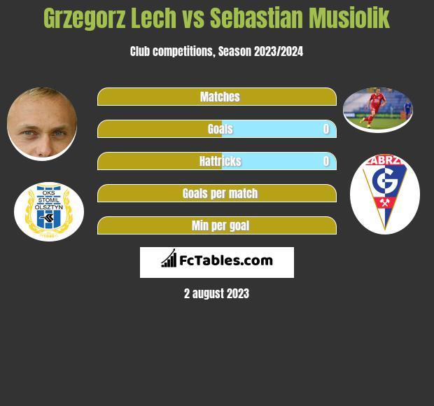 Grzegorz Lech vs Sebastian Musiolik h2h player stats