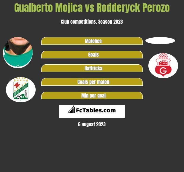 Gualberto Mojica vs Rodderyck Perozo h2h player stats