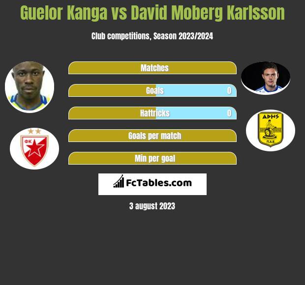 Guelor Kanga vs David Moberg Karlsson infographic