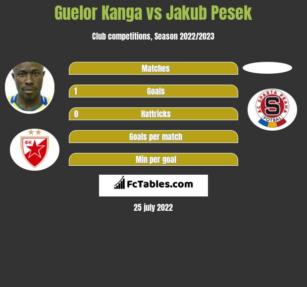 Guelor Kanga vs Jakub Pesek h2h player stats