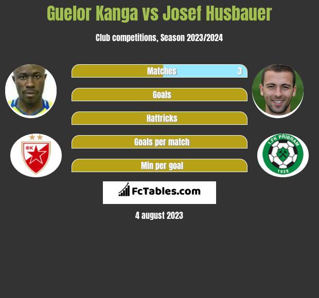 Guelor Kanga vs Josef Husbauer h2h player stats