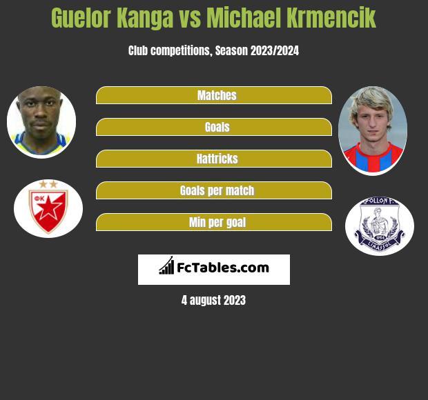 Guelor Kanga vs Michael Krmencik h2h player stats