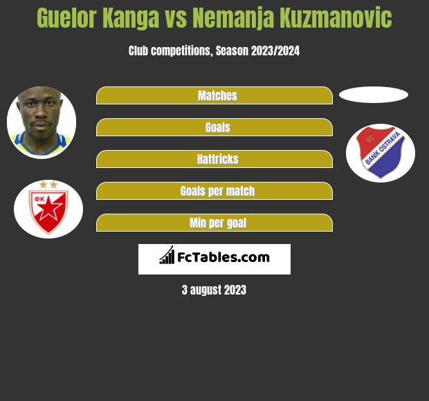 Guelor Kanga vs Nemanja Kuzmanovic h2h player stats