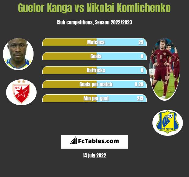 Guelor Kanga vs Nikolai Komlichenko h2h player stats