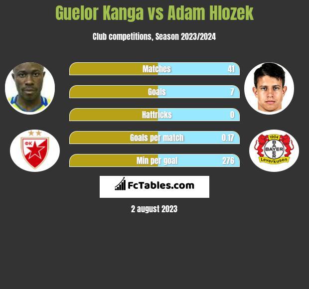 Guelor Kanga vs Adam Hlozek infographic