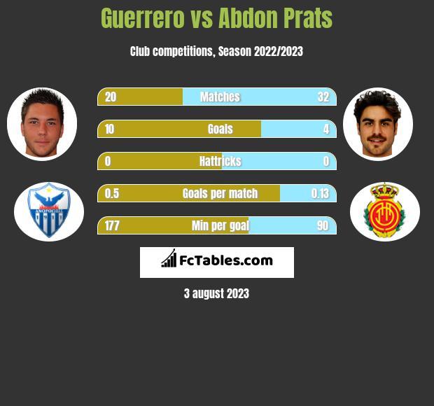 Guerrero vs Abdon Prats infographic