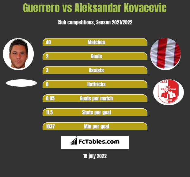 Guerrero vs Aleksandar Kovacevic h2h player stats
