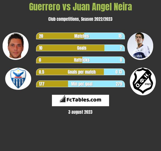 Guerrero vs Juan Angel Neira h2h player stats