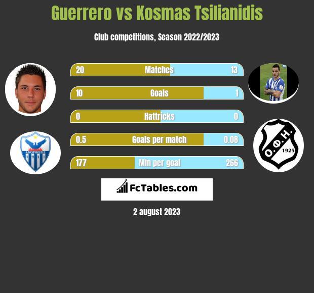 Guerrero vs Kosmas Tsilianidis h2h player stats