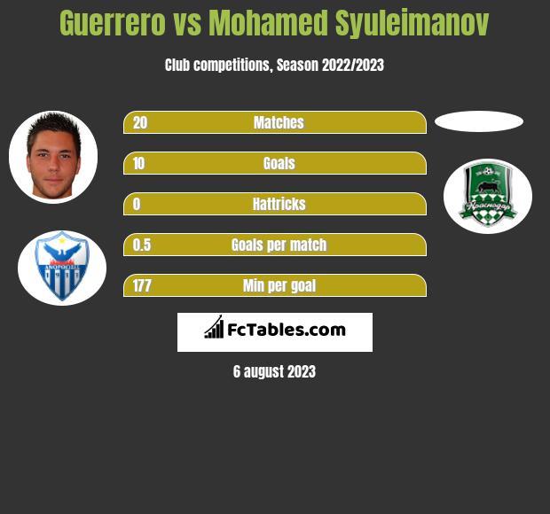 Guerrero vs Mohamed Syuleimanov h2h player stats