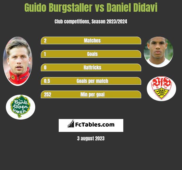 Guido Burgstaller vs Daniel Didavi h2h player stats