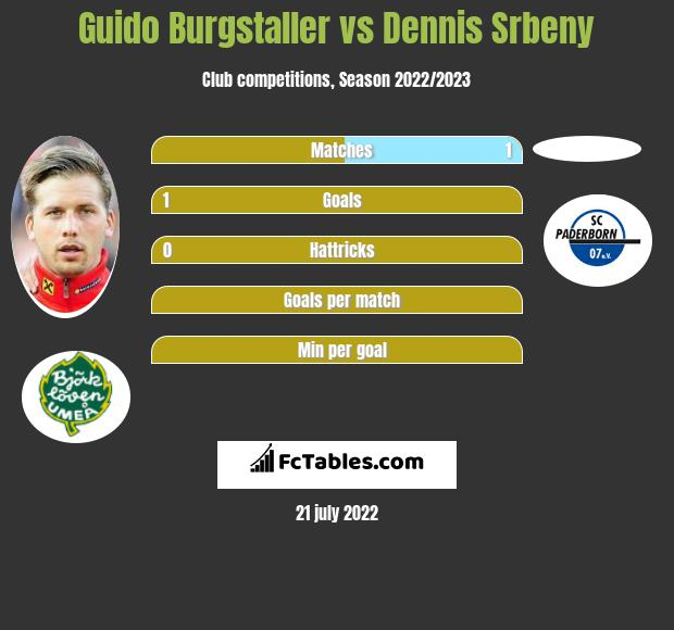 Guido Burgstaller vs Dennis Srbeny h2h player stats